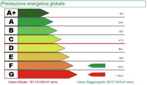 Classi Energetiche degli immobili - Certificazione Energetica APE Genova