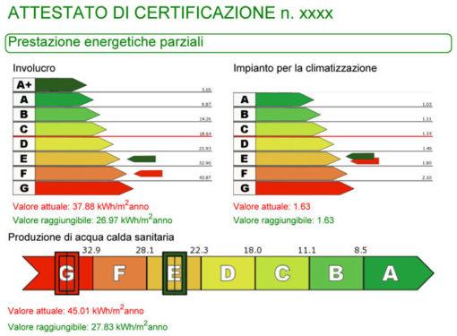 Architetto a Genova: Progetto Ristrutturazione, Cila, Certificazione Energetica