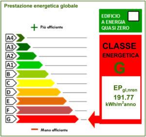 Classi energetiche dell'attestato APE